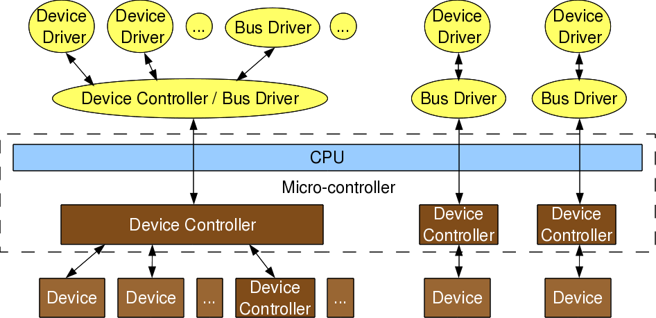 Figure 1: Device & driver interaction