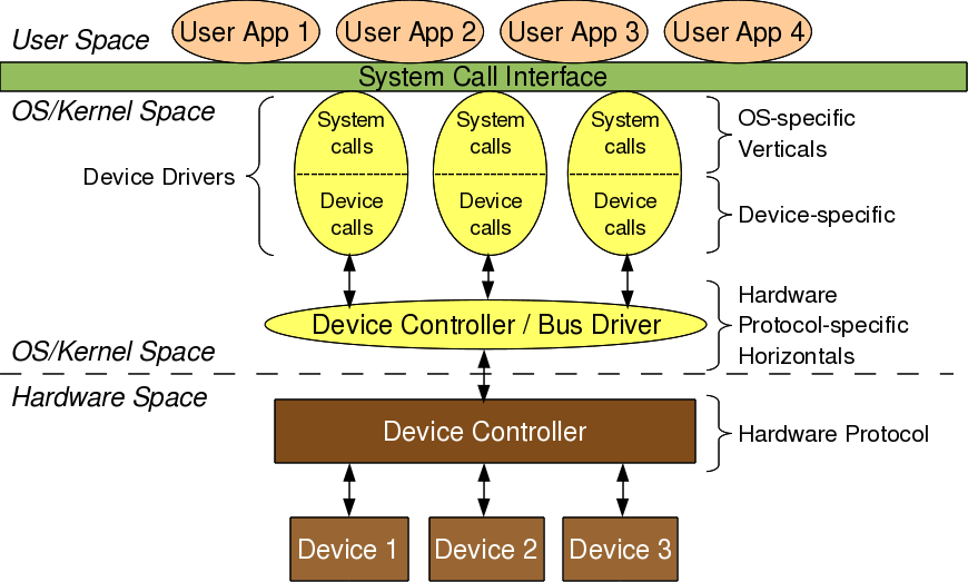 Figure 2: Linux device driver partition