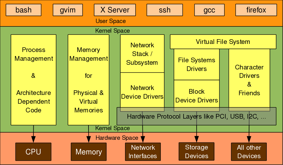 Figure 3: Linux kernel overview