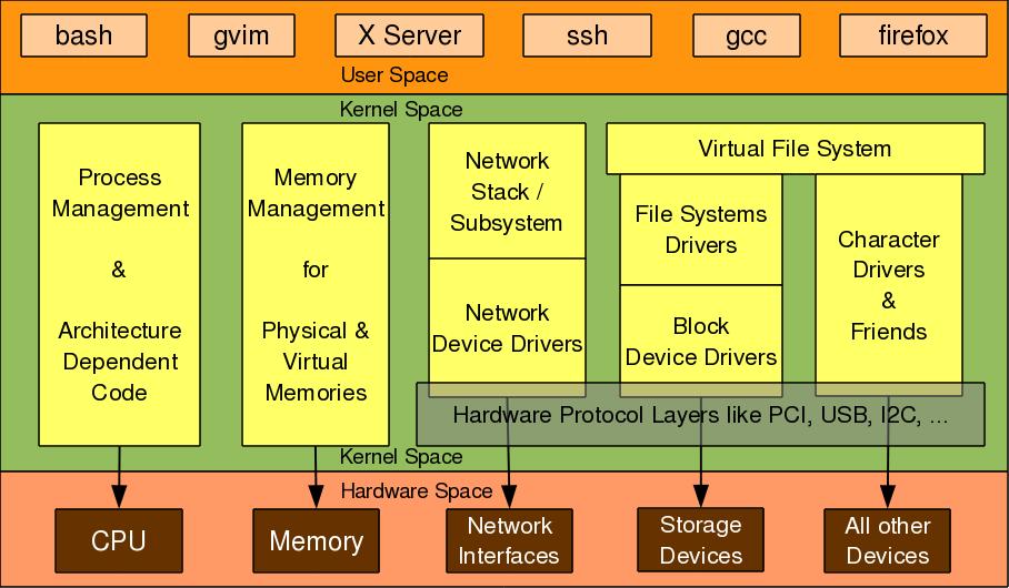 Figure 3: Linux kernel overview