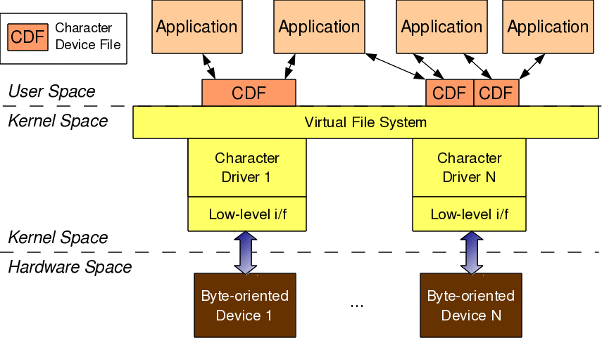 Figure 7: Character driver overview