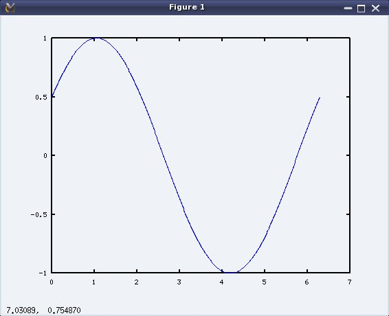 Figure 1: Plot of our 30° phase shifted sine