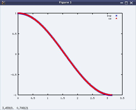 Figure 4: Plot of Euler's equality