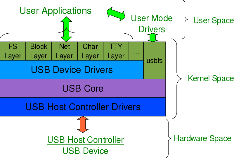 Figure 17: USB subsystem in Linux