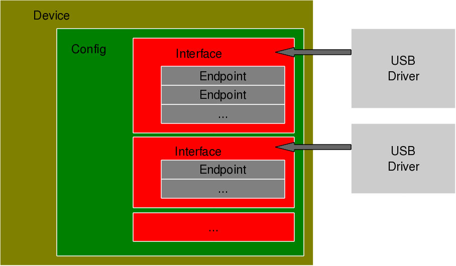 Figure 20: USB device overview