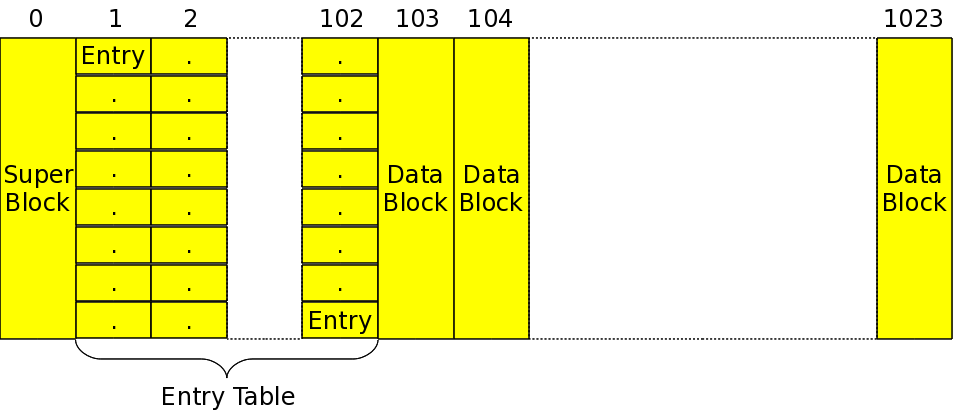 Figure 33: Simula file system on 512 KiB of partition (.sfsf)