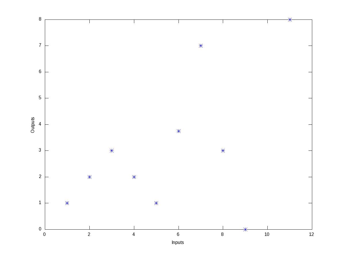 Figure 9: Wierd data points