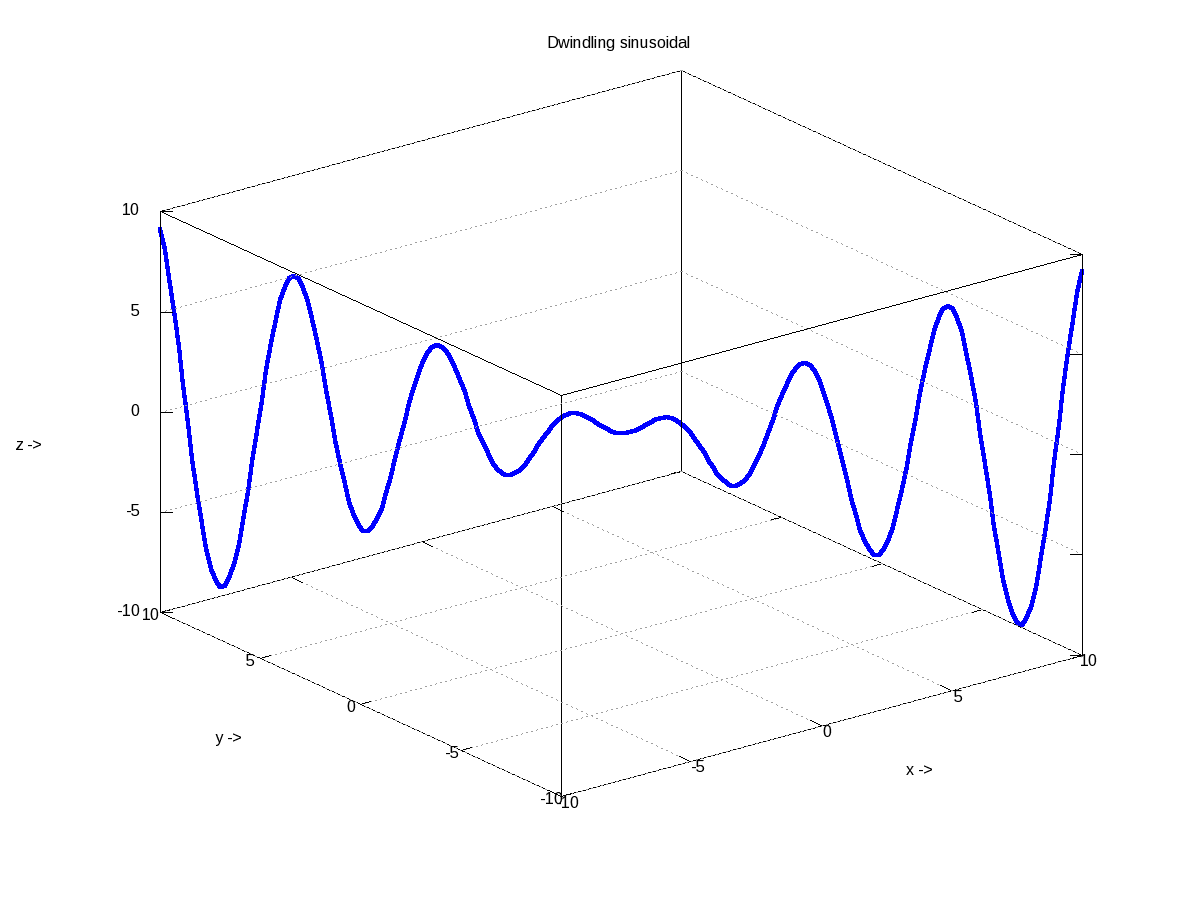 Figure 17: 3-D plot of a dwindling sinusoidal