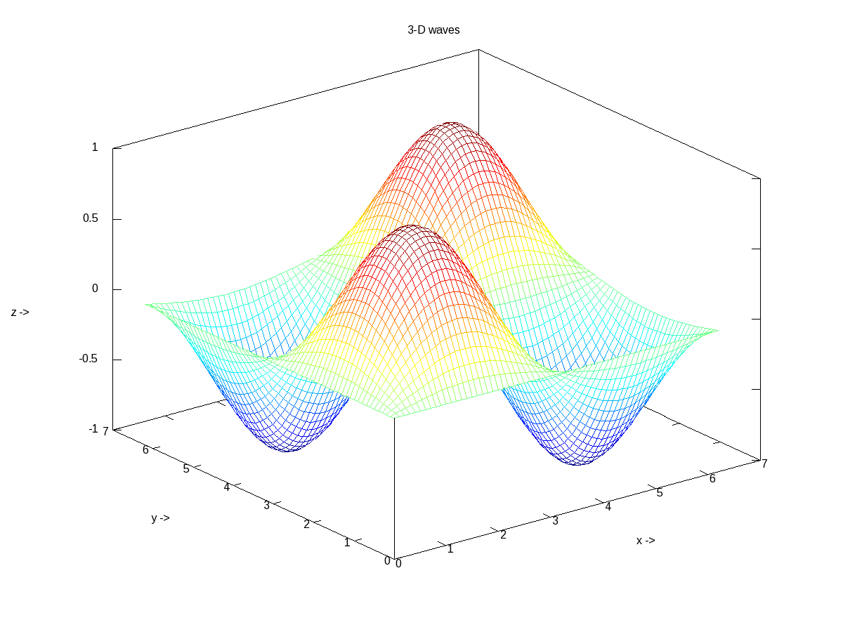 Figure 18: 3-D waves