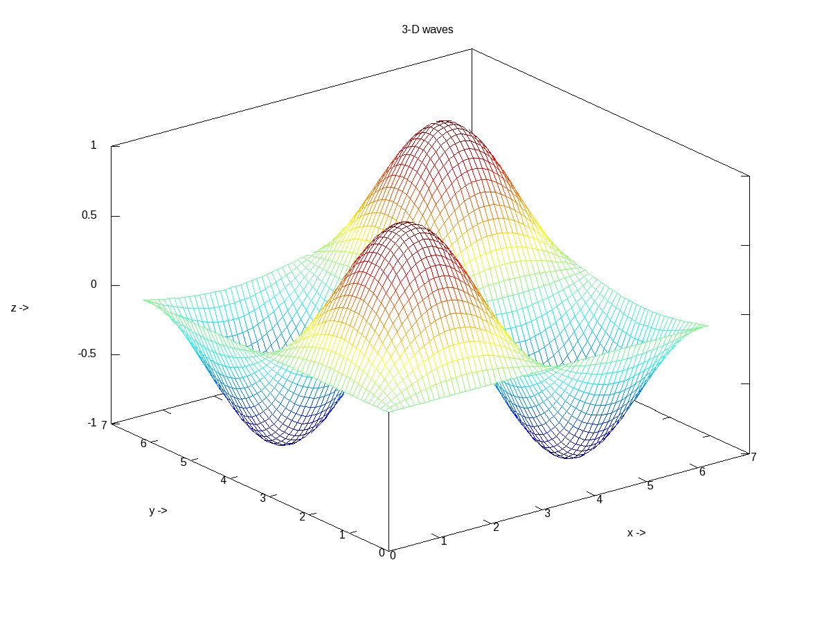 Figure 18: 3-D waves