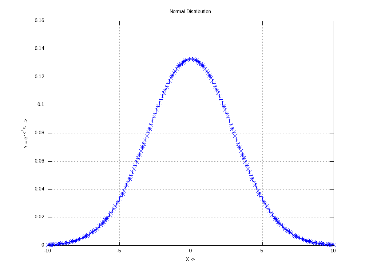 Figure 19: Normal distribution with mean = 0, std = 3