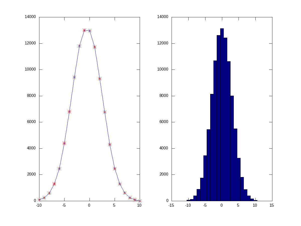 Figure 20: Histograms of normal distributed random points