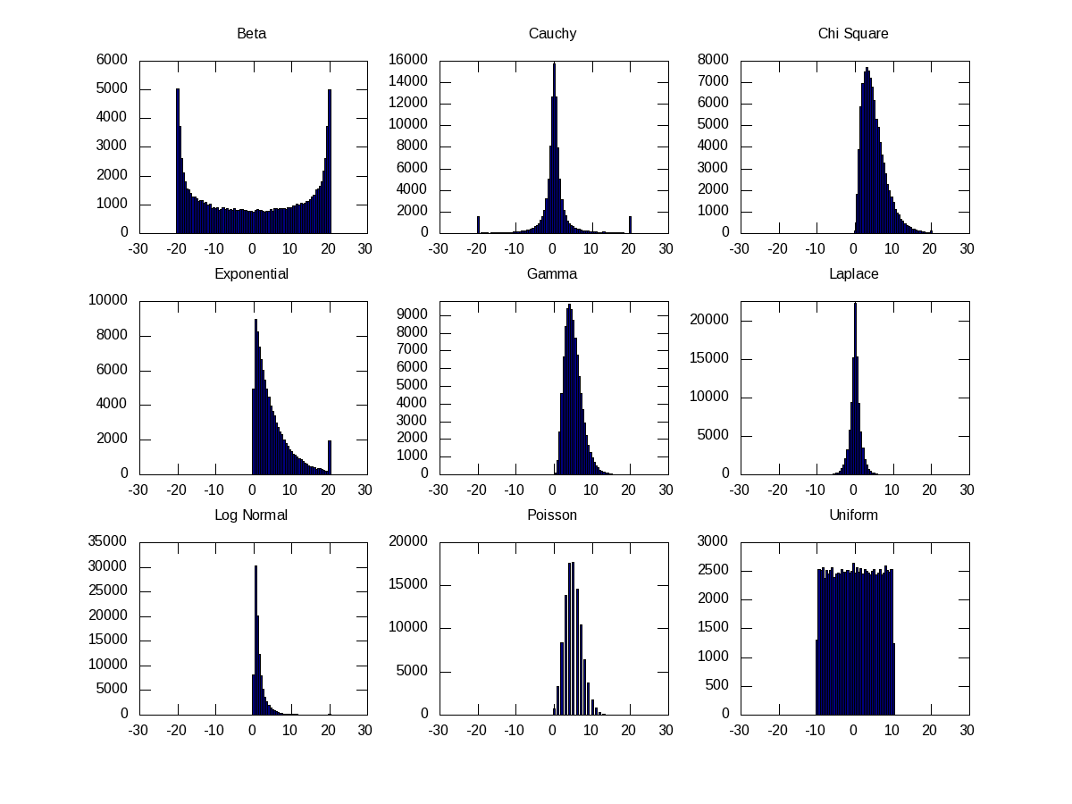 Figure 21: Histograms of probability density functions