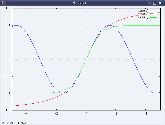 Figure 22: Output of plot2d()