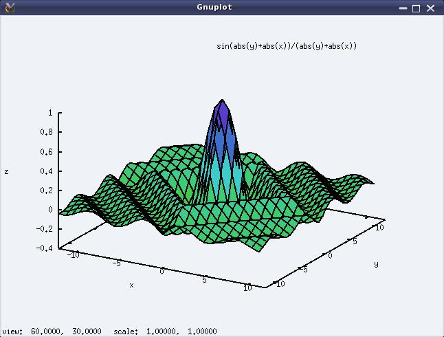 Figure 23: Output of plot3d()